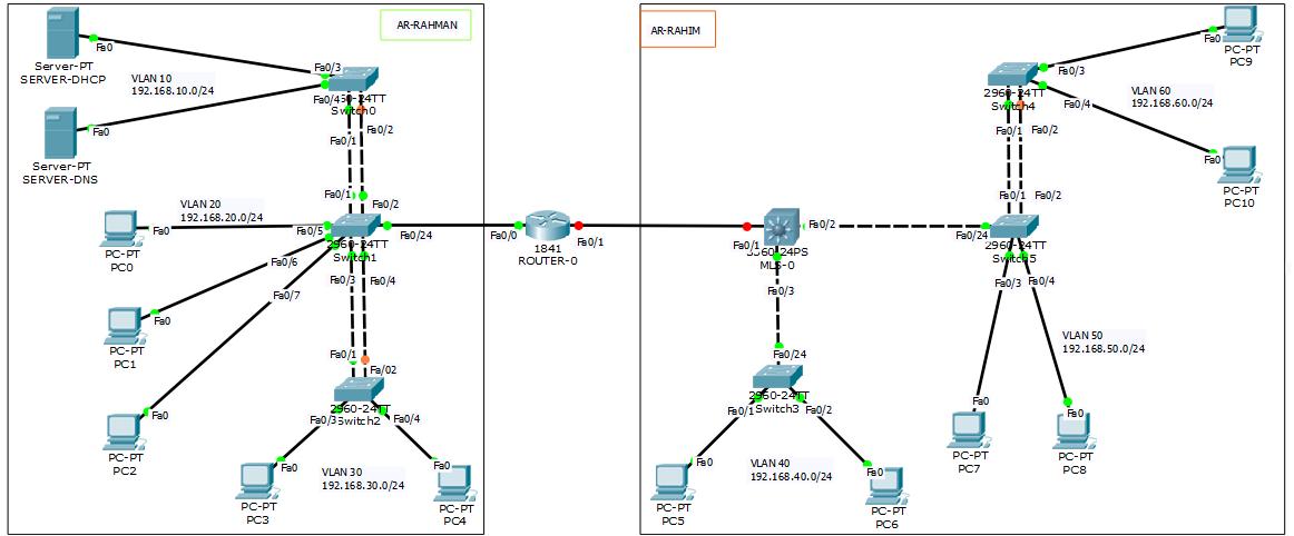 Dhcp Cisco Packet Tracer Senandung Kehidupan